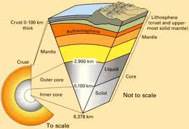 Earths interior layers. USGS
