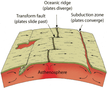 Ergent plate boundary where seafloors separate