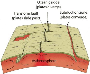 Divergent boundary, seafloor spreading  USGS