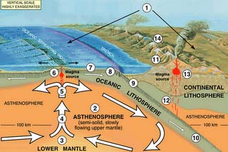 Asthenosphere and upper regions of Earth. USGS