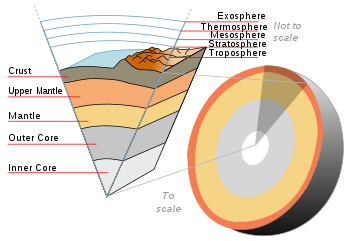 Earths many layers USGS