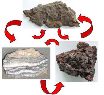 The Rock Cycle is Nature's Recycler