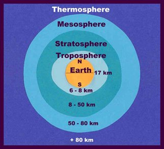 Science activity, Layers of the Atmosphere