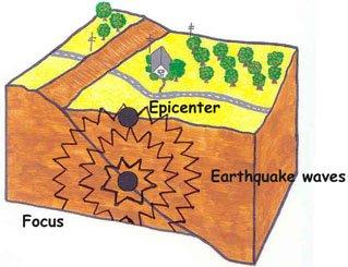 Earthquake block, Drawing by Myrna Martin